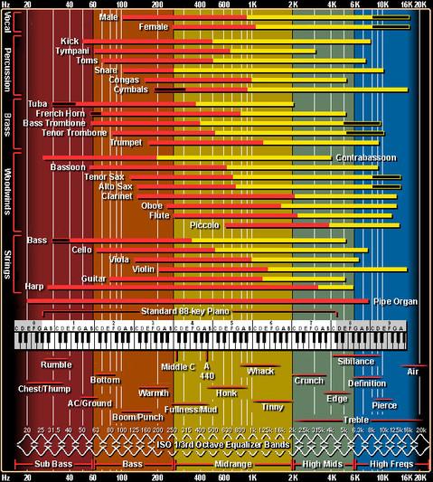 tableau des fréquences pour l'égalisation et pour le mixage