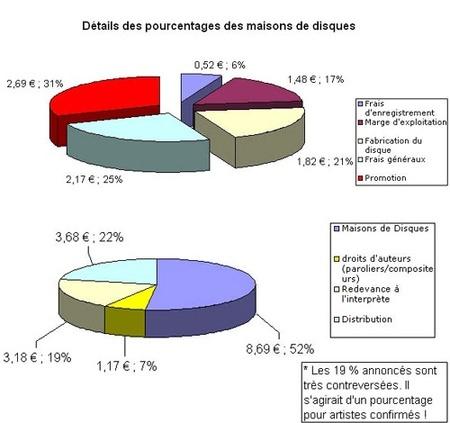 détails des pourcentages des maisons de disques
