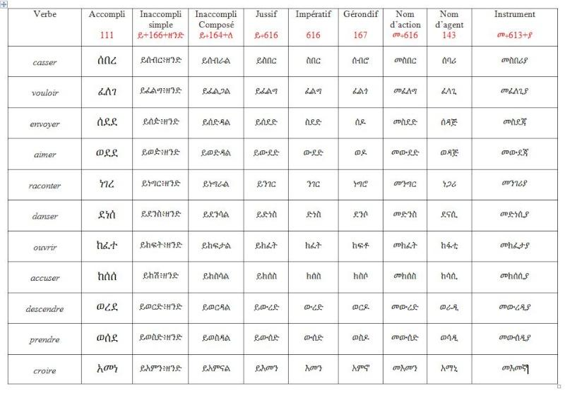 Conjugaison du verbe rencontrer en espagnol